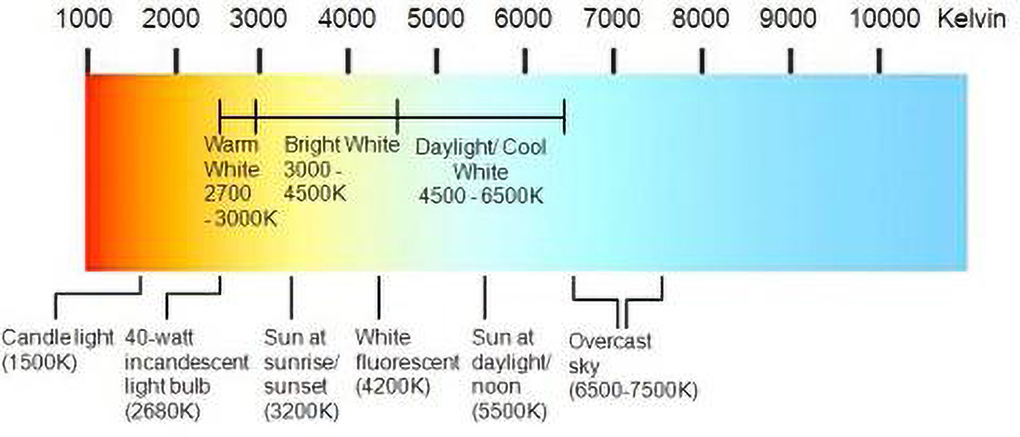Led light color chart image collections free any chart examples led kelvin color chart image collections free any chart examples led light color chart image collections nvjuhfo Image collections
